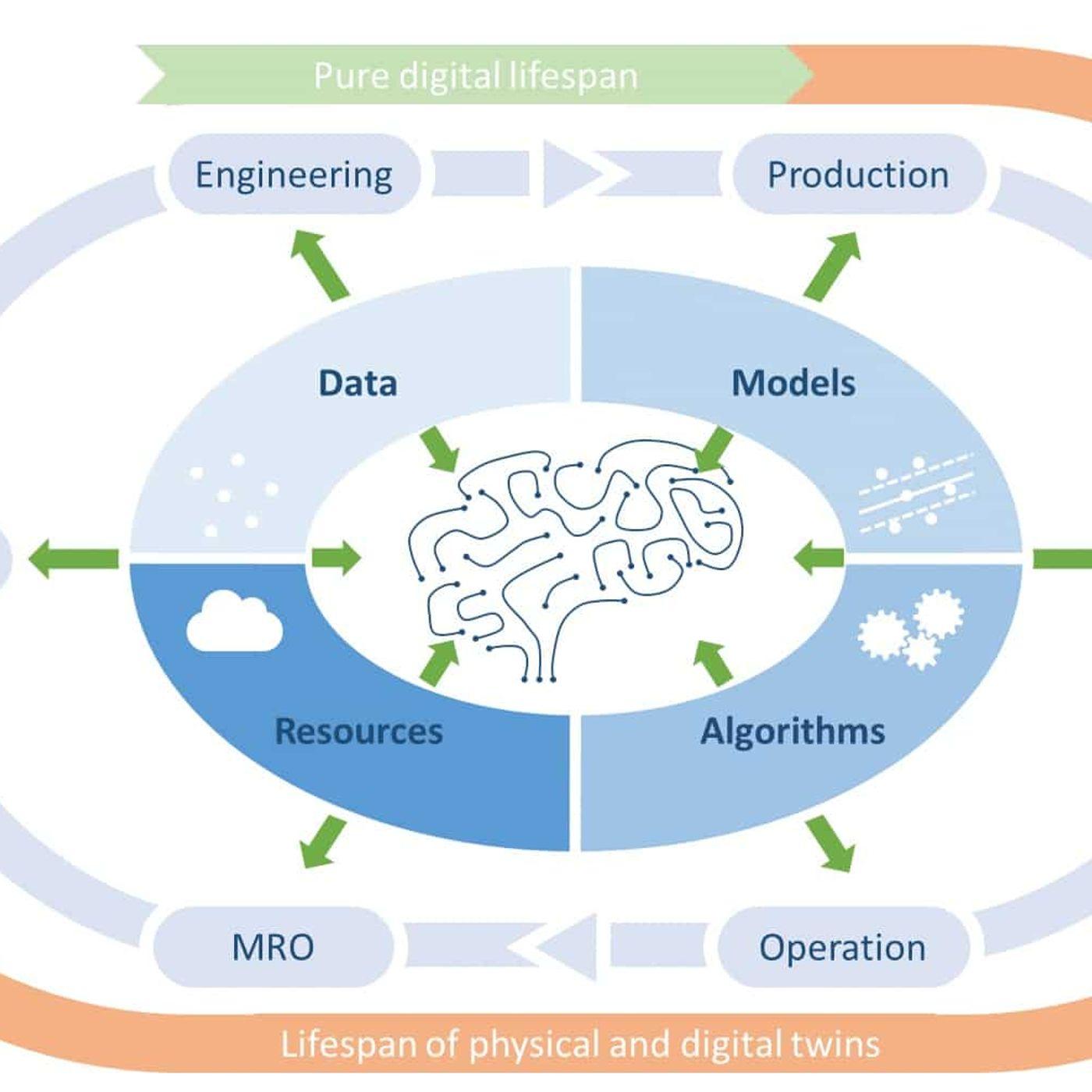 DIGITbrain, il cervello digitale Made in Europe per ottimizzare i processi di produzione