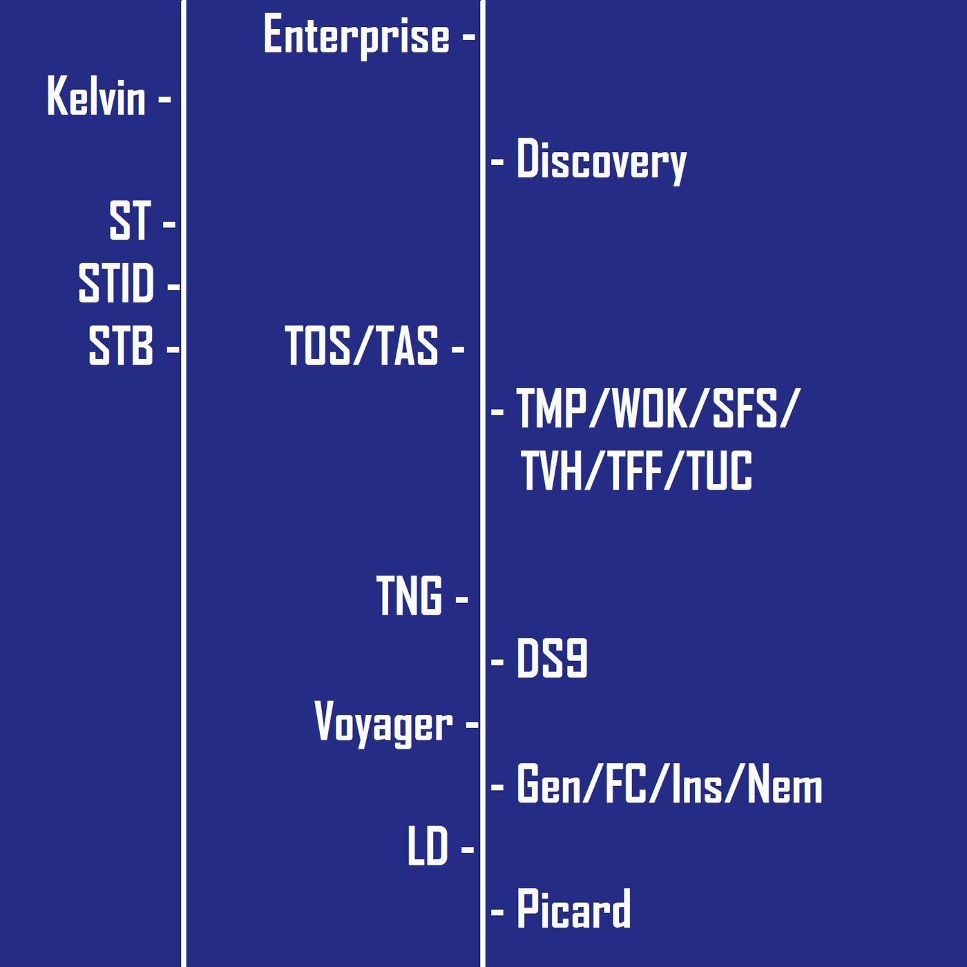 ...About Consistency in Star Trek