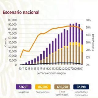 Suma México 52 mil 298 fallecimientos por el nuevo coronavirus