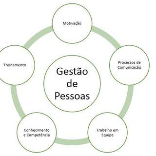 Consultorias, projetos e tendências em GP