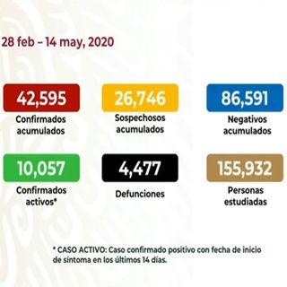 Asciende a 42 mil 595 el número de contagios por coronavirus en México