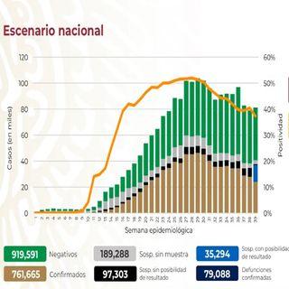 México rebasa los 79 mil decesos por Covid-19