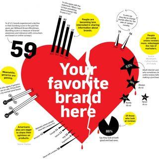 Je suis infidèle !! Pas aux personnes mais aux marques !! Don't follow the brands