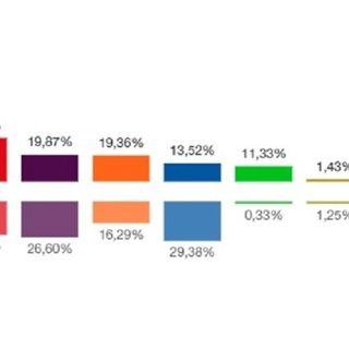 El PSOE gana en Getafe mientras Cs adelanta al PP relegándolo al cuarto lugar
