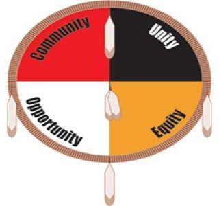Indigenous Rights Movement AIMCTX KILLumbus Protes S.A Texas