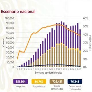 México reporta 726 mil 431 casos acumulados de Covid-19