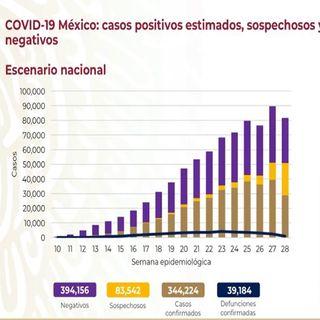 En México la cifra de muertes por Covid-19, es de 39 mil 184