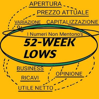 Ascena Retail tocca il 52-week low