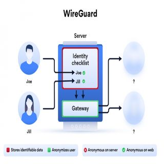 Tout savoir sur WireGuard, un VPN simple et sécurisé