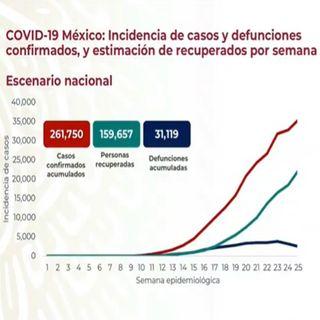 Asciende en México a 261 mil 750 el número de contagios por covid-19