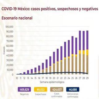 Asciende a 46 mil 688 las muertes por Covid-19 en México