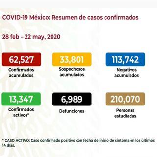 Asciende 62 mil 527 el número de contagios por covid en México
