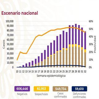 México suma 59 mil 610 defunciones por Covid-19