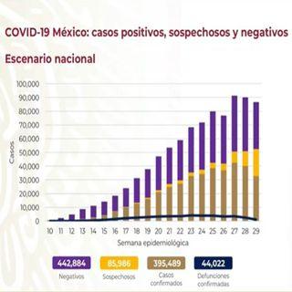 México con 395 mil 489 casos acumulados de covid-19