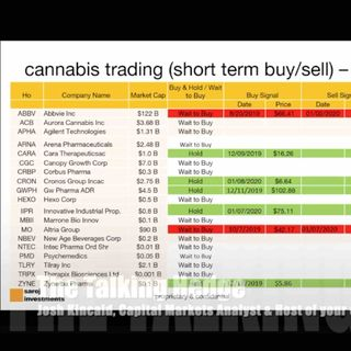2020 Cannabis Ai Technical Analysis