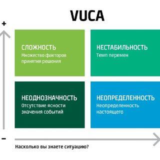 VUCA—мир. Что делать компаниям и брендам