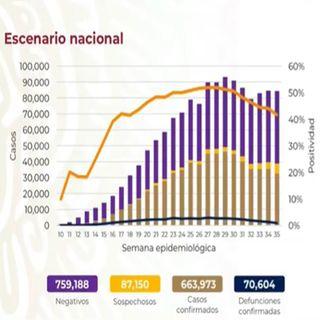 Asciende a 70 mil 604 los decesos por Covid-19 en México