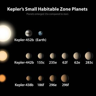 NASA's Kepler Project Announces Major Discovery