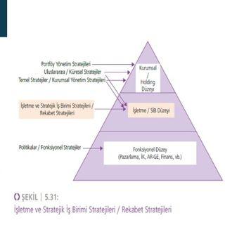 İşletme Yönetimi Ders 9: Rekabet Stratejileri