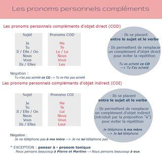 Les pronoms personnells compléments et les formes verbales