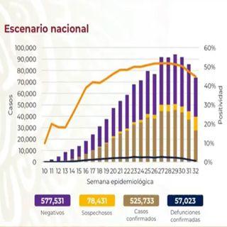 México supera los 57 mil decesos por Covid-19