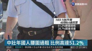22:21 爸爸要當心! 中壯年男性46.1%腰過粗 ( 2018-08-06 )