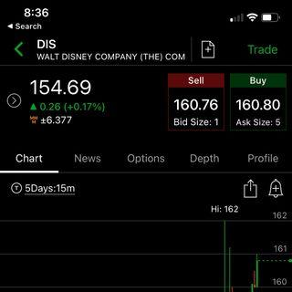 No studying charts till next year. - Stock market and Options fun