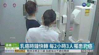 13:46 吃得好篩檢少 乳癌發生率雙北最高 ( 2019-05-12 )
