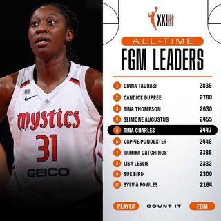 Tina Charles 5th all-time FGM list