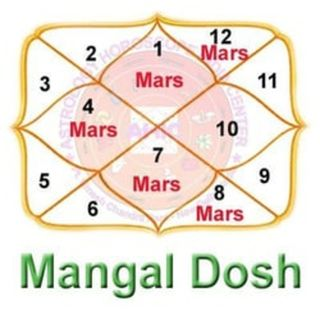 Vedic Astrology- Significance of 12 houses