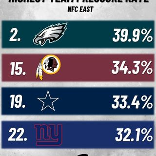 #NFCER_#Cowboys & #Eagles Will Play NFC Championship. NYGs 0-16 Redskins Makes WC