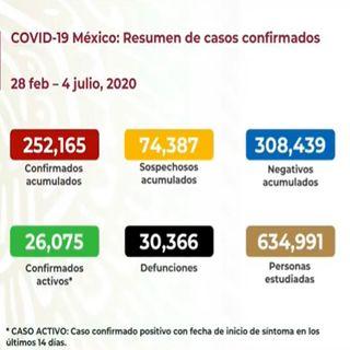 México rebasa los 252 mil casos positivos de coronavirus