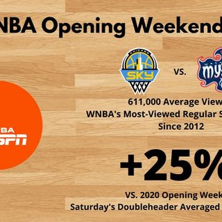 WNBA viewership up 25%