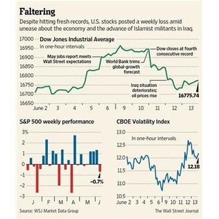 This Week in Economics  15 June 2014