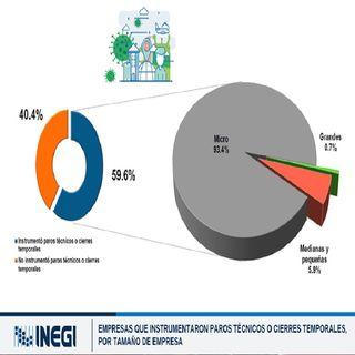 Bajo impacto de covid en empresas: INEGI