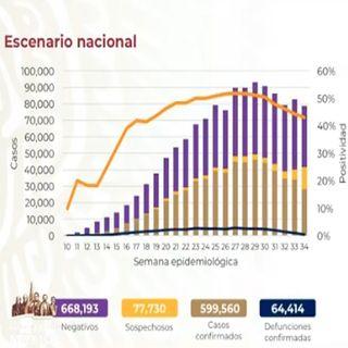 México a punto de llegar a los 600 mil contagios por covid-19