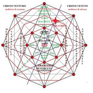 MARIA CASTRONOVO – 7-57, VII dell'Inferno e XXIII del Purgatorio: DESTINO E SORTE