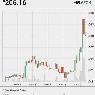 The rise of Alt Bitcoin