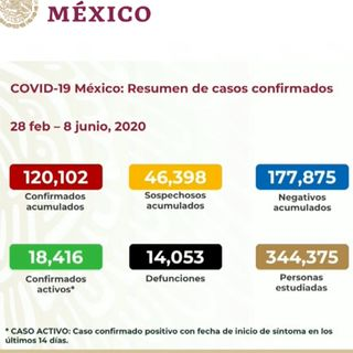 México suma 120 mil 102 contagios de Covid-19