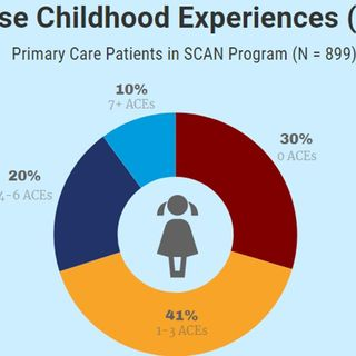 Adverse Childhood Experience