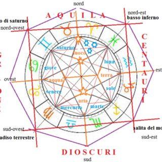 MARIA CASTRONOVO - 26-76, XXVI dell'Inferno e IX del Paradiso: L'INTELLIGENZA E LO SPIRITO