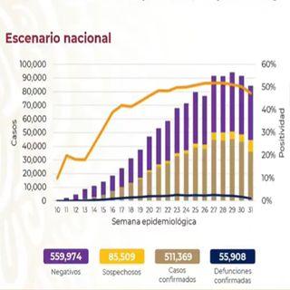 México registra casi 56 mil fallecidos por covid-19