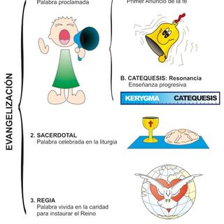 KERIGMA Y CATEQUESIS