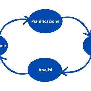 Come pianificare, gestire e analizzare un processo di Direct Marketing