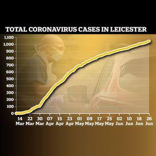 20069 - 944 nowe przypadki w Leicester