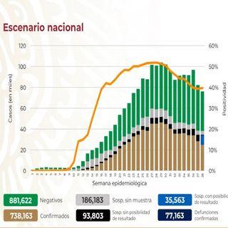 México rebasa los 77 mil decesos por Covid-19