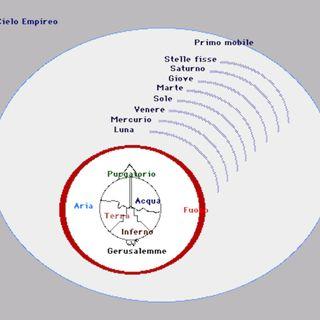 Come Dante vede il cosmo