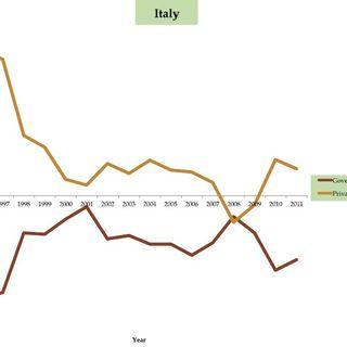 Debito pubblico, spread e ricchezza privata. Come e perchè sono correlati tra loro
