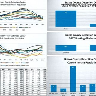 Brazos County jail population trends are presented to county commissioners