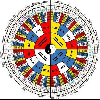 As Lembranzas do Baixochan - Sobre o I Ching.